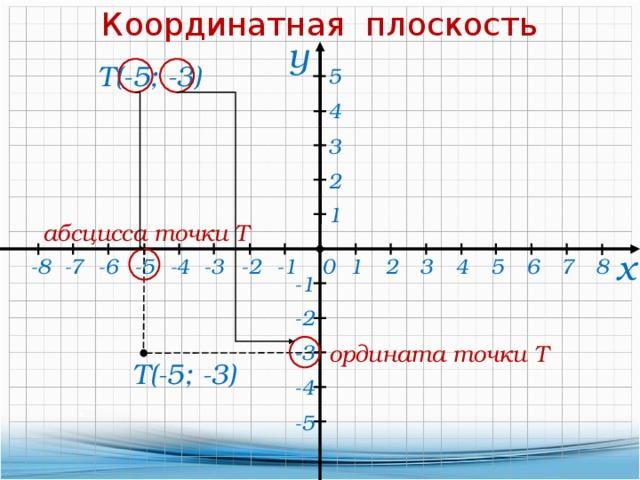 Координатная плоскость у Т(-5; -3) 5 4 3 2 1 абсцисса точки Т х 4 8 5 0 -5 -4 -3 -2 -1 -6 -7 -8 1 2 3 7 6 -1 -2 -3 ордината точки Т Т(-5; -3) -4 -5