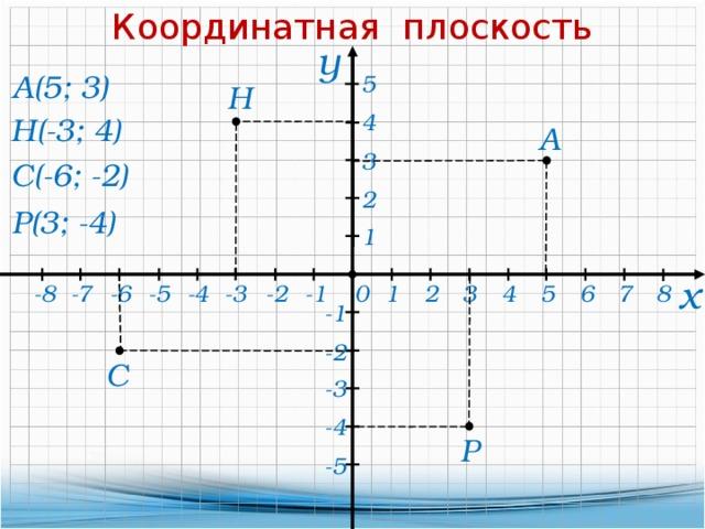 Координатная плоскость у А(5; 3) 5 Н 4 Н(-3; 4) А 3 С(-6; -2) 2 Р(3; -4) 1 х 3 8 -3 -1 -7 -8 -6 -4 5 -5 -2 0 1 2 4 7 6 -1 -2 С -3 -4 Р -5
