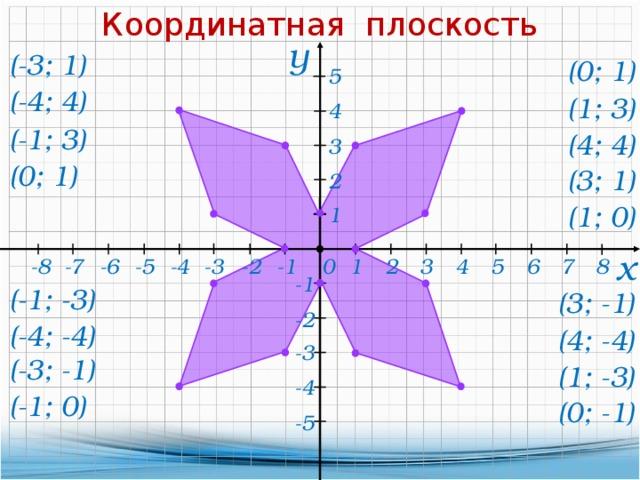 Координатная плоскость у (-3; 1) (0; 1) 5 (-4; 4) (1; 3) 4 (-1; 3) (4; 4) 3 (0; 1) (3; 1) 2 (1; 0) 1 х -2 -4 8 0 -5 -3 5 -6 2 -1 -7 -8 7 6 3 4 1 -1 (-1; -3) (3; -1) -2 (-4; -4) (4; -4) -3 (-3; -1) (1; -3) -4 (-1; 0) (0; -1) -5