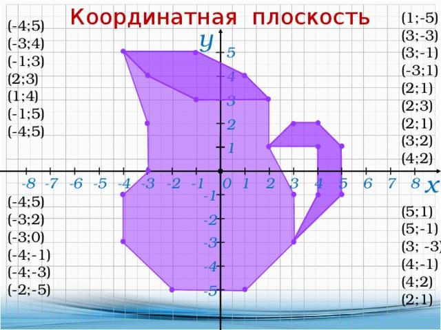 Координатная плоскость (1;-5) (3;-3) (3;-1) (-3;1) (2;1) (2;3) (2;1) (3;2) (4;2) (5;1) (5;-1) (3; -3) (4;-1) (4;2) (2;1) (-4;5) (-3;4) (-1;3) (2;3) (1;4) (-1;5) (-4;5) (-4;5) (-3;2) (-3;0) (-4;-1) (-4;-3) (-2;-5) у 5 4 3 2 1 х -7 0 -5 -4 -3 -2 8 -1 3 -8 -6 5 6 7 4 2 1 -1 -2 -3 -4 -5