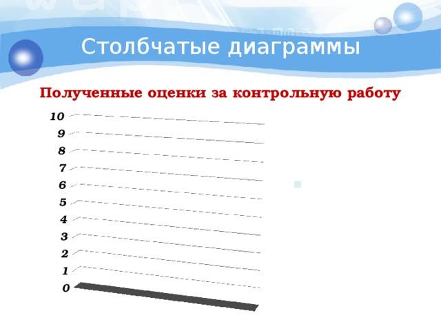 Столбчатые диаграммы Полученные оценки за контрольную работу