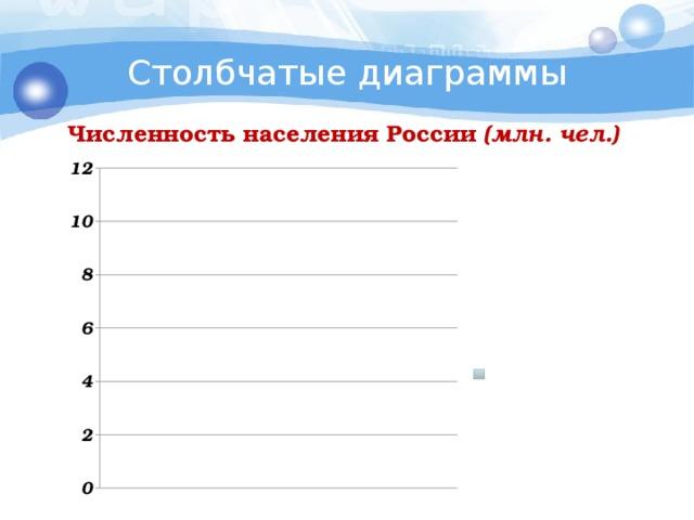 Столбчатые диаграммы Численность населения России (млн. чел.)