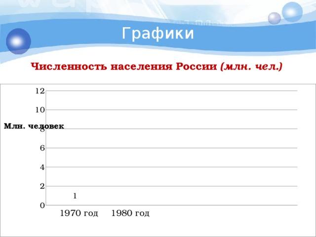 Графики Численность населения России (млн. чел.) 1970 год 1980 год