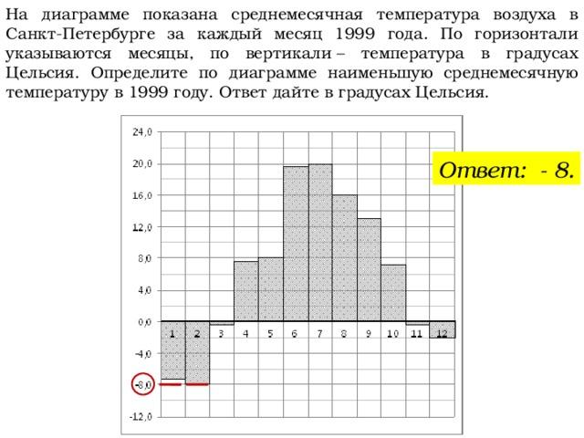 На диаграмме показана среднемесячная температура воздуха в Санкт-Петербурге за каждый месяц 1999 года. По горизонтали указываются месяцы, по вертикали– температура в градусах Цельсия. Определите по диаграмме наименьшую среднемесячную температуру в 1999 году. Ответ дайте в градусах Цельсия. Ответ: - 8.