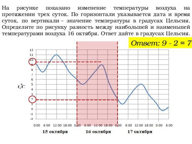 На рисунке показано изменение температуры воздуха на протяжении трех суток. По горизонтали указывается дата и время суток, по вертикали– значение температуры в градусах Цельсия. Определите по рисунку разность между наибольшей и наименьшей температурами воздуха 16 октября. Ответ дайте в градусах Цельсия. Ответ: 9 - 2 = 7.