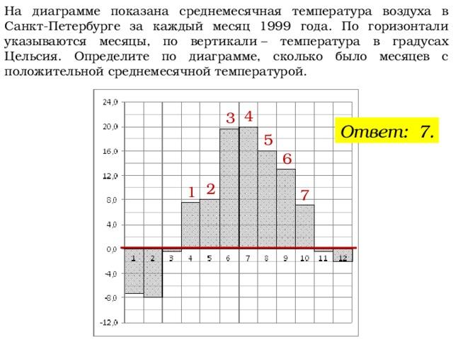 На диаграмме показана среднемесячная температура воздуха в Санкт-Петербурге за каждый месяц 1999 года. По горизонтали указываются месяцы, по вертикали– температура в градусах Цельсия. Определите по диаграмме, сколько было месяцев с положительной среднемесячной температурой. 4 3 Ответ: 7. 5 6 2 1 7