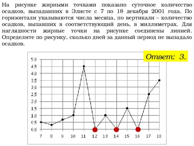 На рисунке жирными точками показано суточное количество осадков, выпадавших в Элисте с 7 по 18 декабря 2001 года. По горизонтали указываются числа месяца, по вертикали– количество осадков, выпавших в соответствующий день, в миллиметрах. Для наглядности жирные точки на рисунке соединены линией. Определите по рисунку, сколько дней за данный период не выпадало осадков. Ответ: 3.
