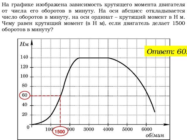 На графике изображена зависимость крутящего момента двигателя от числа его оборотов в минуту. На оси абсцисс откладывается число оборотов в минуту, на оси ординат– крутящий момент в Н м. Чему равен крутящий момент (в Н м), если двигатель делает 1500 оборотов в минуту? Ответ: 60. 1500