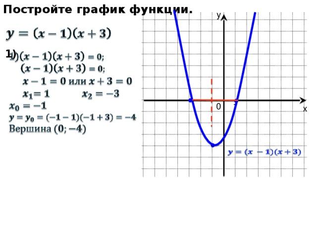Постройте график функции. у   1)           0 1 х