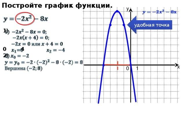 Постройте график функции. у    удобная точка  1)   0  4 2)     х 0 1