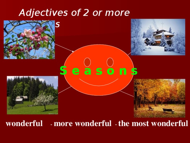 Adjectives of 2 or more syllables S e a s o n s wonderful - more wonderful - the most wonderful