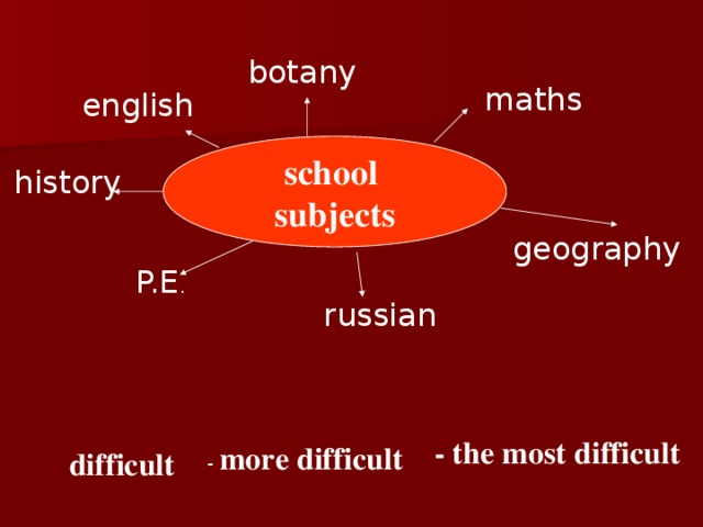 botany maths english school subjects history geography P.E . russian - the most difficult - more difficult difficult