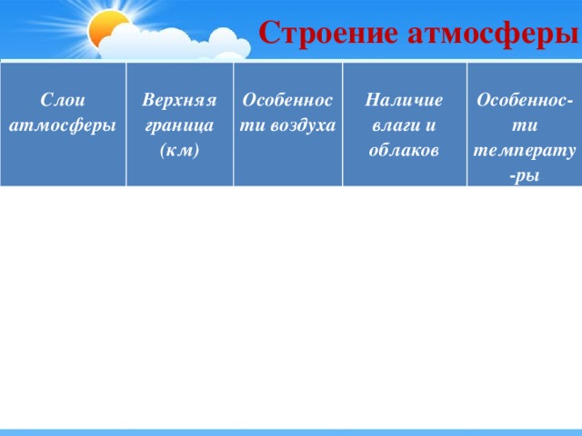 Строение атмосферы  Слои атмосферы  Верхняя граница (км)  Особенности воздуха  Наличие влаги и облаков  Особеннос-ти температу-ры