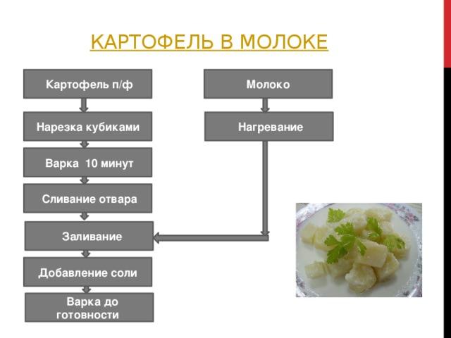 картофель в молоке  Картофель п/ф Молоко Нарезка кубиками  Нагревание  Варка 10 минут  Сливание отвара  Заливание Добавление соли  Варка до готовности