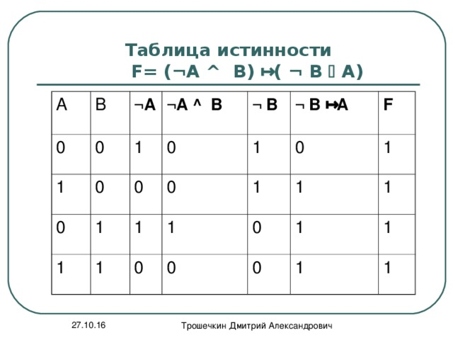 Таблица истинности  F= ( ¬ А ^ В)   ( ¬  В  А) А В 0 0 ¬ А 1 ¬ А ^ В 0 0 1 1 1 0 ¬  В 0 1 ¬  В  А 0 1 1 0 1 1 0 F 1 0 0 1 1 1 0 1 1 1 27.10.16 Трошечкин Дмитрий Александрович
