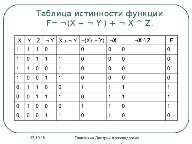 Таблица истинности функции  F= ¬ (X + ¬ Y ) + ¬ X ^ Z.    Х Y 1 Z 1 1 ¬ Y 0 1 1 1 0 X + ¬ Y 1 1 0 ¬( X+ ¬ Y) 1 0 1 0 0 0 0 1 ¬X 1 0 0 1 ¬X ^ Z 0 1 1 0 0 0 F 1 0 1 1 0 0 0 1 0 0 0 0 0 0 0 1 0 0 0 1 0 0 0 0 1 0 0 1 1 0 1 1 1 1 0 1 1 0 1 1 0 1 0 27.10.16 Трошечкин Дмитрий Александрович