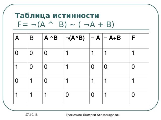 Таблица истинности   F= ¬ (A ^ B) ~ ( ¬A + B) А В 0 0 А ^В 1 ¬( А^В) 0 0 0 1 1 0 ¬  А 1 1 ¬  А+В 1 1 0 1 1 0 1 F 0 0 1 1 0 1 0 1 1 0 27.10.16 Трошечкин Дмитрий Александрович