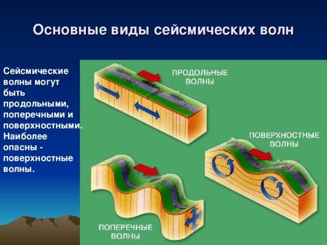 Основные виды сейсмических волн Сейсмические волны могут быть продольными, поперечными и поверхностными. Наиболее опасны - поверхностные волны.