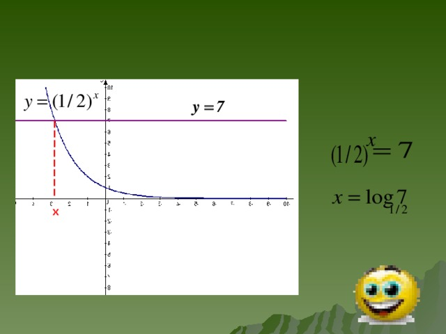 x Используя графопостроитель Advanced Grapher показать графическое решение уравнения.