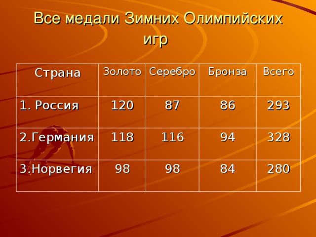 Все медали Зимних Олимпийских игр  Страна Золото 1. Россия Серебро 120 2.Германия Бронза 118 87 3.Норвегия 86 98 Всего 116 94 98 293 328 84 280