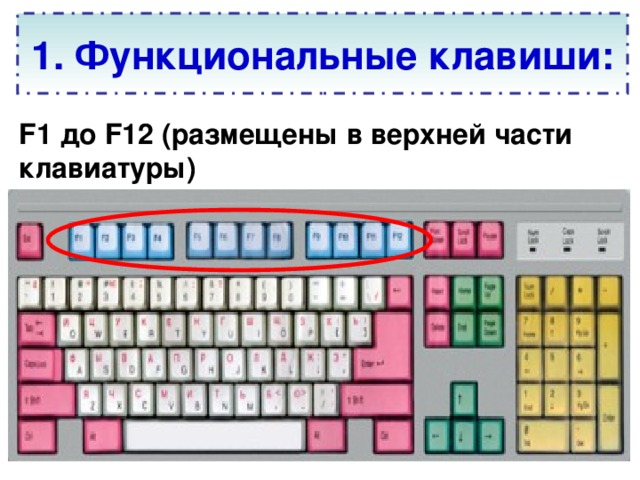 1. Функциональные клавиши: F1 до F12 (размещены в верхней части клавиатуры)