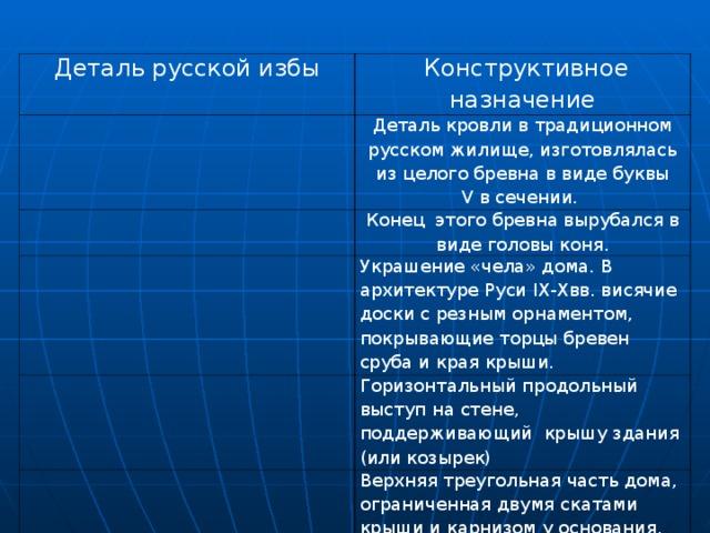Рефлексия:   Для закрепления полученных знаний предлагаем вам заполнить таблицу: