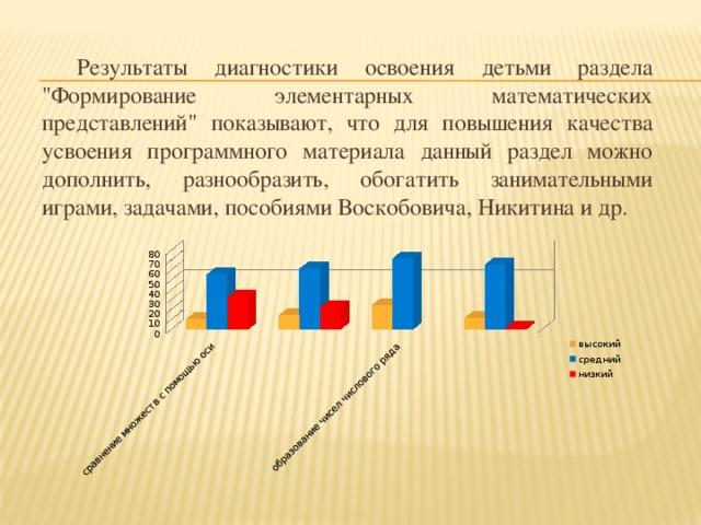Результаты диагностики освоения детьми раздела