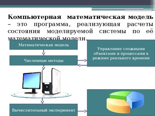 Компьютерная математическая модель – это программа, реализующая расчеты состояния моделируемой системы по её математической модели. Математическая модель Управление сложными объектами и процессами в режиме реального времени Численные методы Вычислительный эксперимент