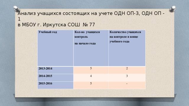 Анализ учащихся состоящих на учете ОДН ОП-3, ОДН ОП - 1  в МБОУ г. Иркутска СОШ № 77 Учебный год Кол-во учащихся контроль 2013-2014 на начало года Количество учащихся на контроле в конце учебного года 5 2014-2015 4 2 2015-2016 3 5 -