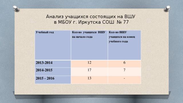 Анализ учащихся состоящих на ВШУ  в МБОУ г. Иркутска СОШ № 77 Учебный год Кол-во учащихся ВШУ 2013-2014 на начало года Кол-во ВШУ учащихся на конец учебного года 12 2014-2015 17 6 2015 - 2016 7 13 -