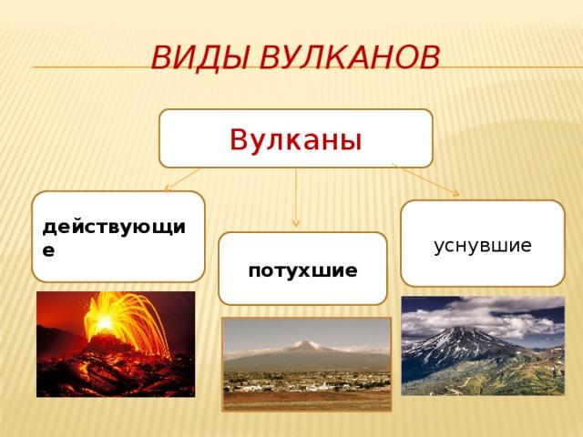 Виды вулканов Вулканы действующие уснувшие потухшие