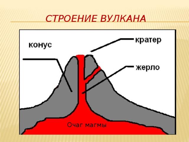 Строение вулкана Очаг магмы