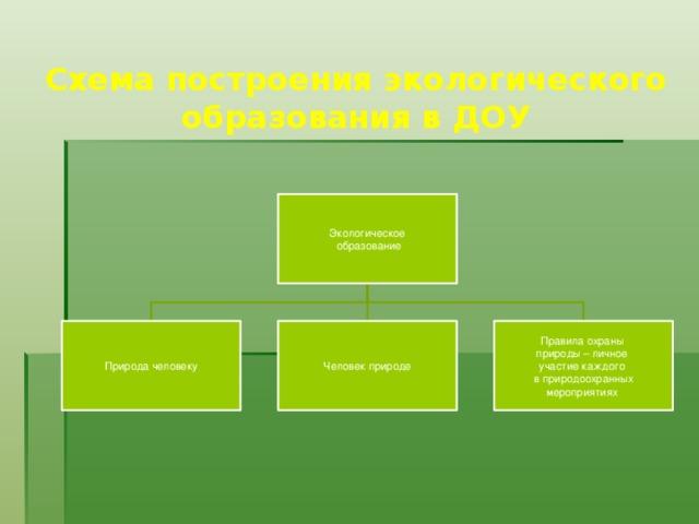 Схема построения экологического образования в ДОУ Экологическое  образование Природа человеку Человек природе Правила охраны природы – личное участие каждого в природоохранных мероприятиях