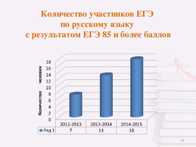 Количество участников ЕГЭ  по русскому языку  с результатом ЕГЭ 85 и более баллов
