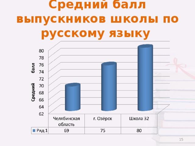 Средний балл выпускников школы по русскому языку