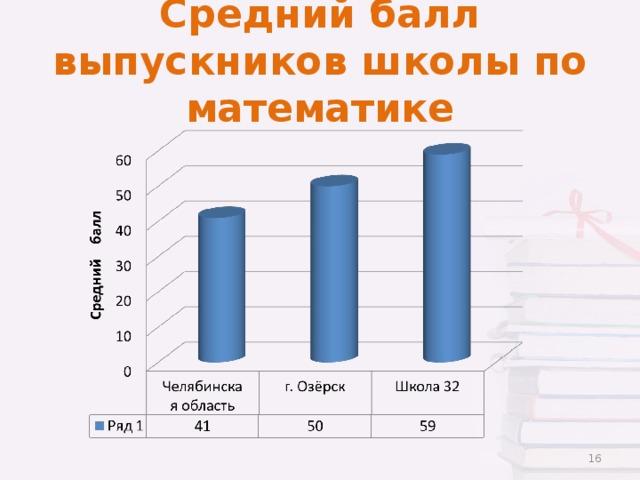 Средний балл выпускников школы по математике