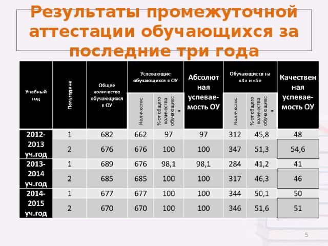 Результаты промежуточной аттестации обучающихся за последние три года
