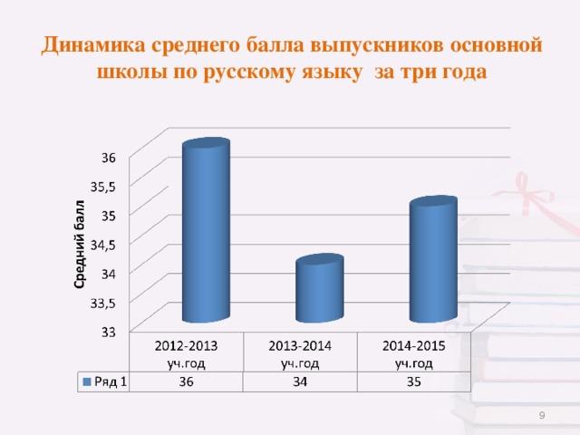 Динамика среднего балла выпускников основной школы по русскому языку за три года