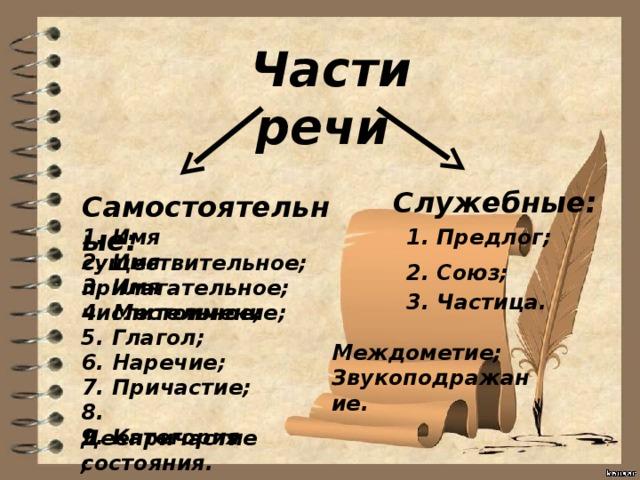 Части речи  Служебные: Самостоятельные: 1. Предлог; 1. Имя существительное; 2. Имя прилагательное; 2. Союз; 3. Имя числительное; 3. Частица. 4. Местоимение; 5. Глагол; Междометие; Звукоподражание. 6. Наречие; 7. Причастие; 8. Деепричастие; 9. Категория состояния.