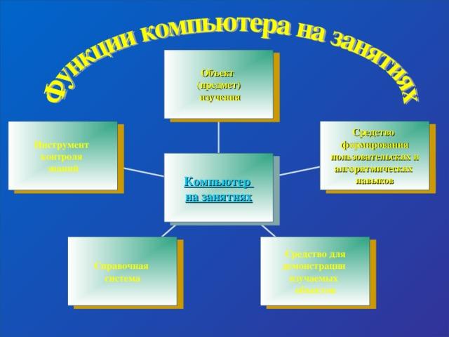 Объект (предмет)  изучения Средство формирования пользовательских и алгоритмических навыков Инструмент контроля знаний Компьютер на занятиях Справочная система Средство для демонстрации изучаемых объектов