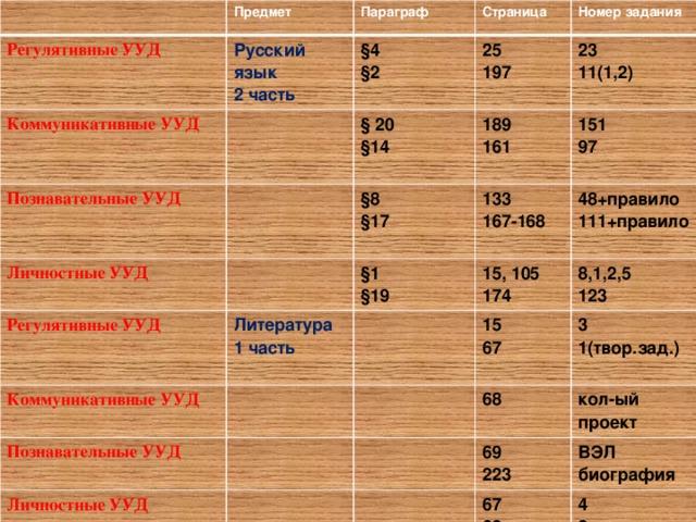 Предмет Регулятивные УУД Коммуникативные УУД Русский язык Параграф Страница Познавательные УУД 2 часть §4 § 20 Личностные УУД §2 25 Номер задания  Регулятивные УУД 197 §14 189 §8 23 Коммуникативные УУД 133 Литература  §1 11(1,2) §17  161 151 Познавательные УУД  167-168 1 часть  §19 15, 105 97 48+правило Личностные УУД  8,1,2,5 15 174 111+правило  3 68 67 123 кол-ый проект 69 1(твор.зад.)  ВЭЛ 67 223 4 биография 68 3