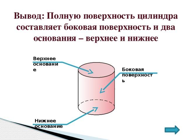 Вывод: Полную поверхность цилиндра составляет боковая поверхность и два основания – верхнее и нижнее Верхнее основание Боковая поверхность Нижнее основание