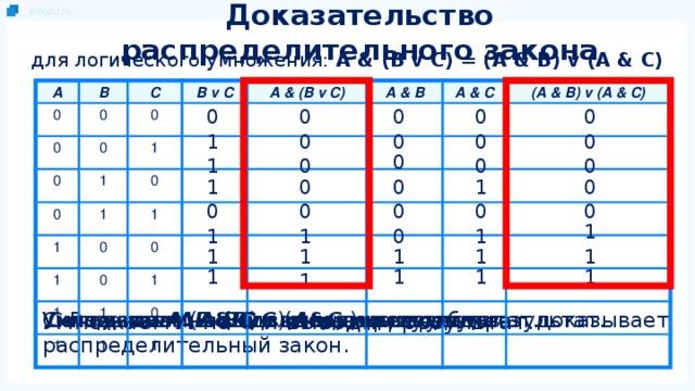 Доказательство распределительного закона для логического умножения: A & (B v C) = (A & B) v (A & C) A 0 B C 0 0 B v C 0 0 0 A & (B v C) 1 1 0 A & B 0 1 1 A & C 1 1 0 (A & B) v (A & C) 0 1 0 1 1 1 0 1 1 0 0 0 0 0 0 0 0 0 1 0 0 0 0 1 1 0 0 1 0 0 0 0 0 0 1 1 1 1 0 1 1 1 1 1 1 1 1 1 1 Складываем ( А & B ) и ( A & C )и выводим результат. Умножаем А на C и выводим результат. Равенство выделенных столбцов доказывает распределительный закон. Умножаем А на В и выводим результат. Складываем В и С и выводим результат Умножаем А на ( В v С ) и выводим результат.