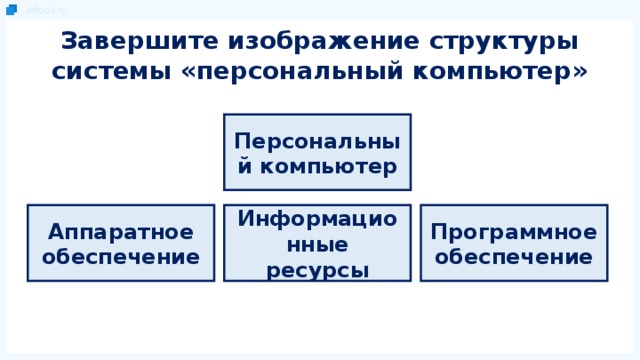 Завершите изображение структуры системы «персональный компьютер» Персональный компьютер Аппаратное обеспечение Информационные ресурсы Программное обеспечение