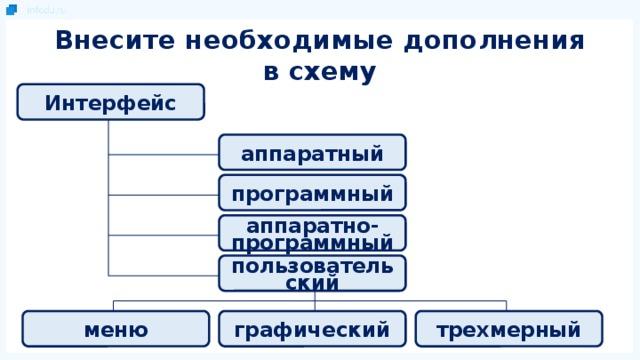 Внесите необходимые дополнения в схему Интерфейс аппаратный программный аппаратно-программный пользовательский трехмерный графический меню