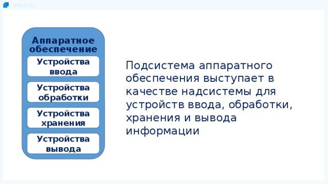 Аппаратное обеспечение Устройства ввода Подсистема аппаратного обеспечения выступает в качестве надсистемы для устройств ввода, обработки, хранения и вывода информации Устройства обработки Устройства хранения Устройства вывода