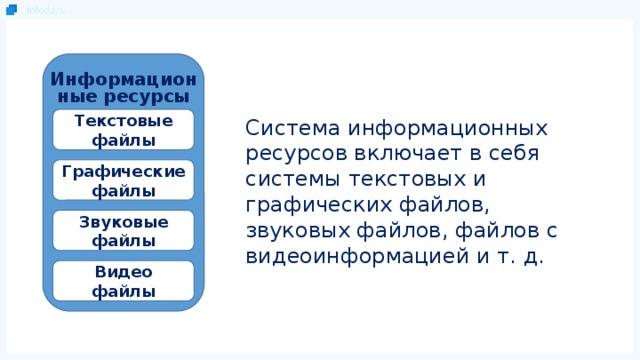 Информационные ресурсы Текстовые файлы Система информационных ресурсов включает в себя системы текстовых и графических файлов, звуковых файлов, файлов с видеоинформацией и т. д. Графические файлы Звуковые файлы Видео файлы