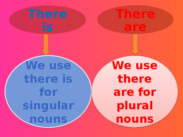 There are There is We use there is for singular nouns We use there are for plural nouns