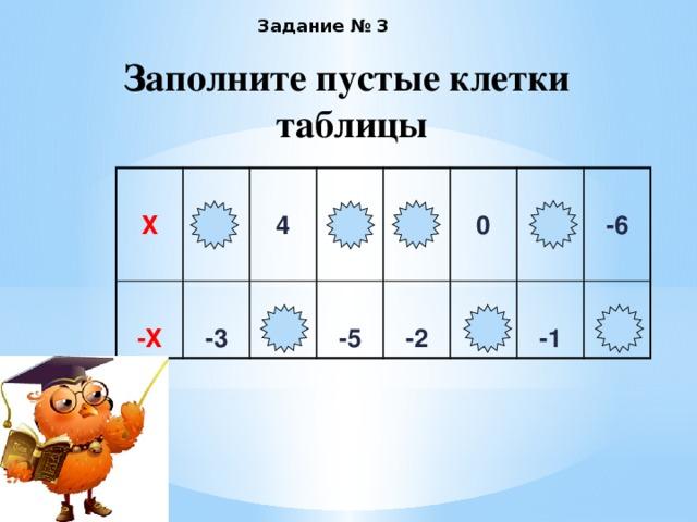 Задание № 3  Заполните пустые клетки таблицы  Х   3  -Х  -3   4  -4 5  -5  2  0 -2   0   1 -6 -1  6