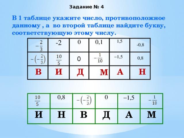 Задание № 4 В 1 таблице укажите число, противоположное данному , а во второй таблице найдите букву, соответствующую этому числу. -2 0 0,1 1,5 -0,8  1,5 0,8 0 Д И В Н А М И 0,8 Н В 0  1,5 Д А М